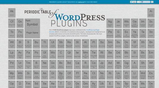 WordPress, i 108 plugins più scaricati sotto forma di tabella periodica degli elementi…